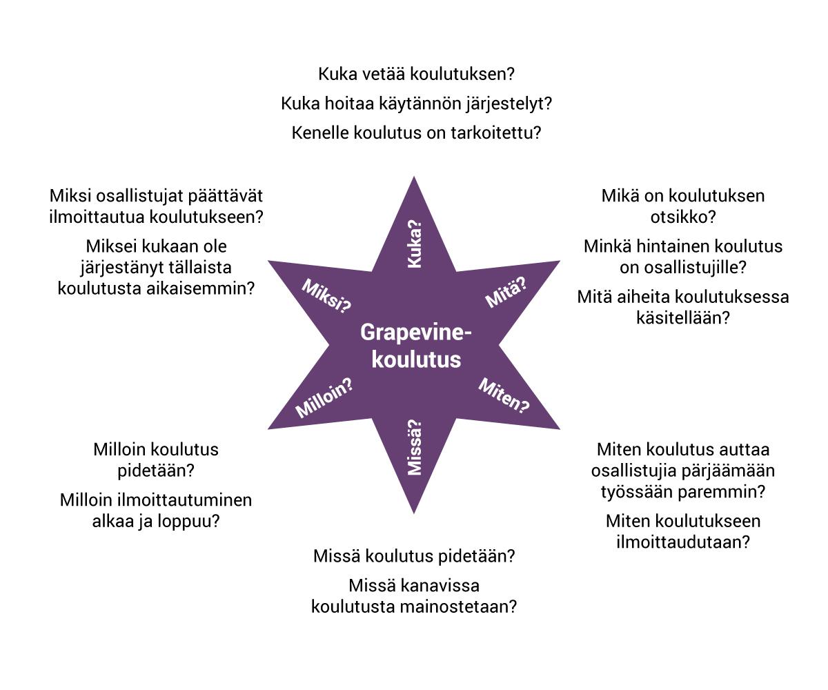 Esimerkki starbursting-tekniikasta. Näillä kysymyksillä voisimme aloittaa uuden koulutuksen konseptoinnin.
