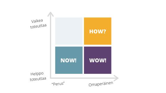 How-Now-Wow-nelikenttä on klassinen esimerkki ideoiden nelikentästä.