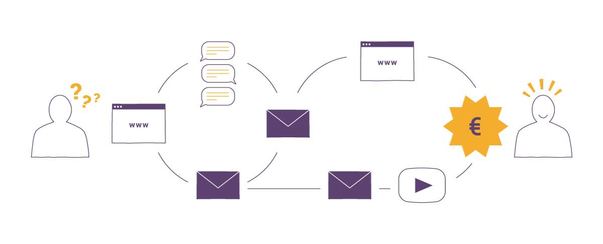 Esimerkki markkinoinnin automaation prosessista